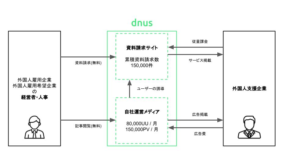 dnus client lp 素材